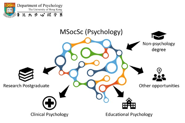 Master of Social Sciences in the field of Psychology